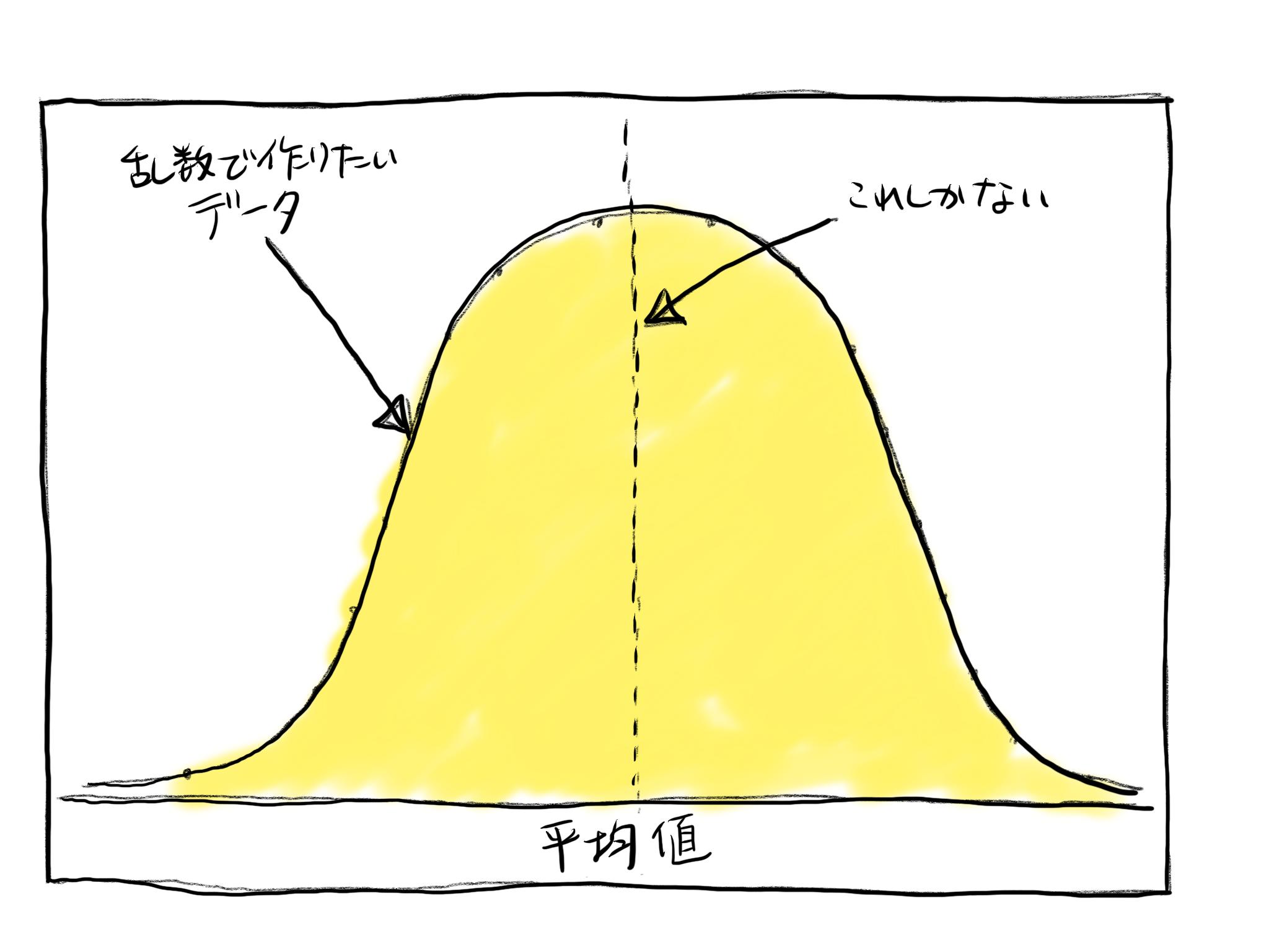 正規分布グラフ(イラスト)