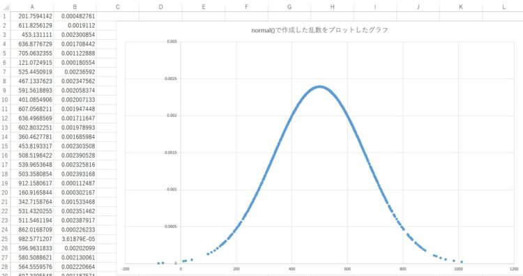 normal()で生成された1000個の乱数をExcelでグラフ化